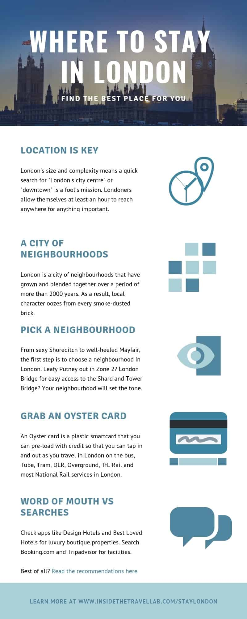 Clear and beautiful infographic on where to stay in London
